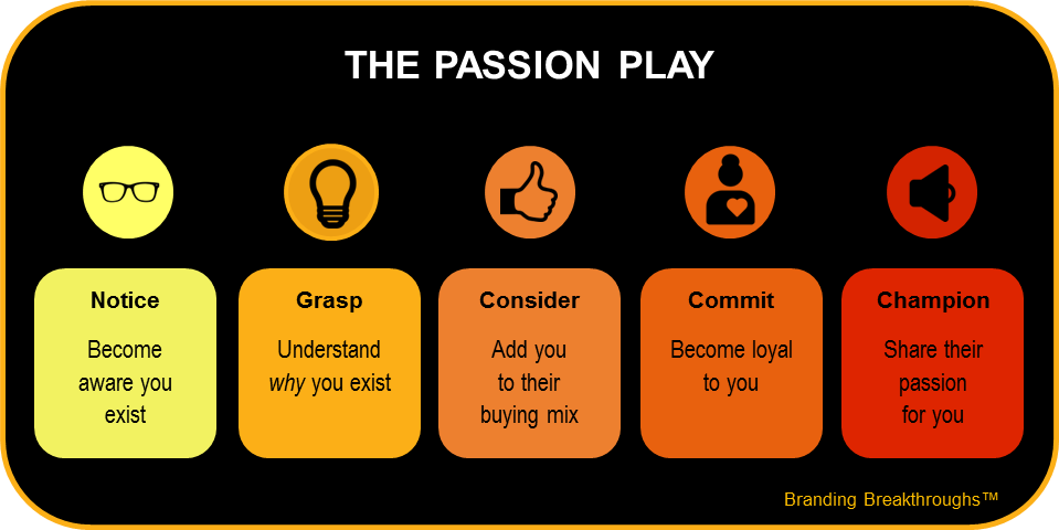 Learn from the Passion Brands
